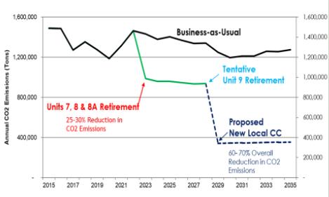 carbon reduction targets graph