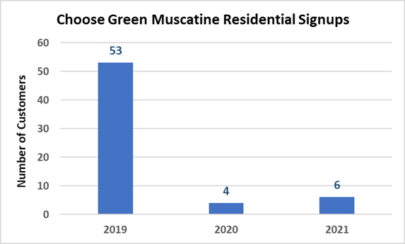Graph Showing High Choose Green Signups in 2019