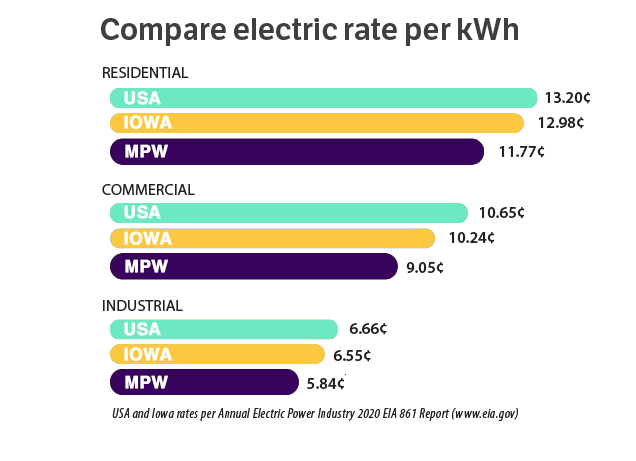 comparing electric rates in usa and iowa to mpw