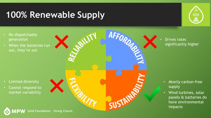 renewable energy slide