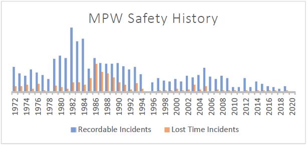 MPW Safety History Chart