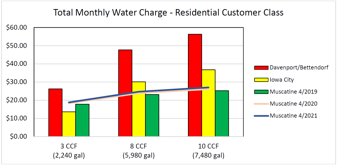 Graph of Total Monthly Water Charge for Residential Customers