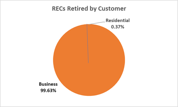 Pie Chart Showing RECs Retired by Customer