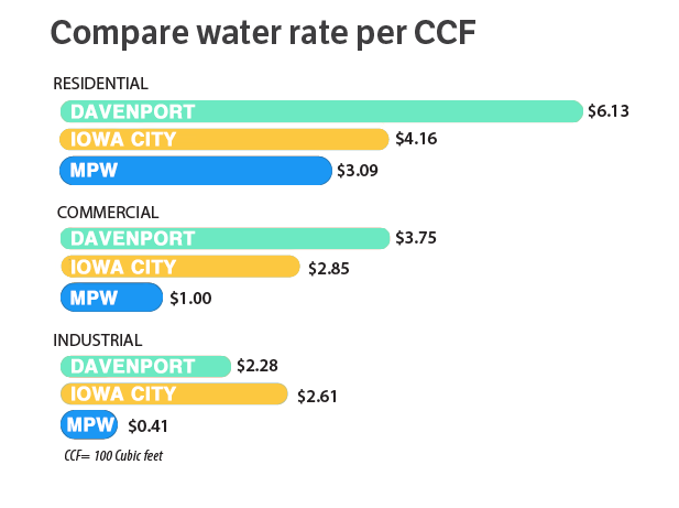 comparing water rates to usa, iowa and mpw